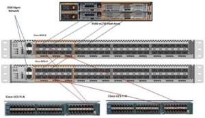 FlashStack with Cisco UCS and Pure Storage FlashArraym for 5000 VMware Horizon View 62 Users