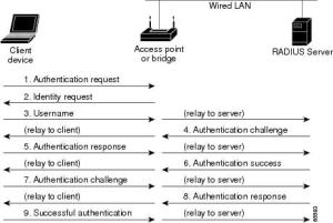 WLC version which supports EAPSubscrib  Cisco Support Community