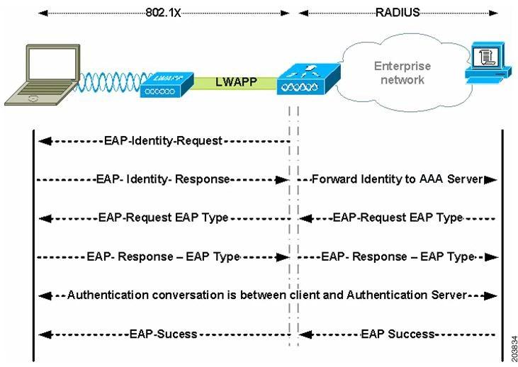 Wireless Security Eap