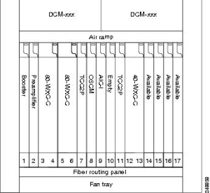 Cisco ONS 15454 DWDM Network Configuration Guide, Release 10xx  Node Reference [Cisco ONS