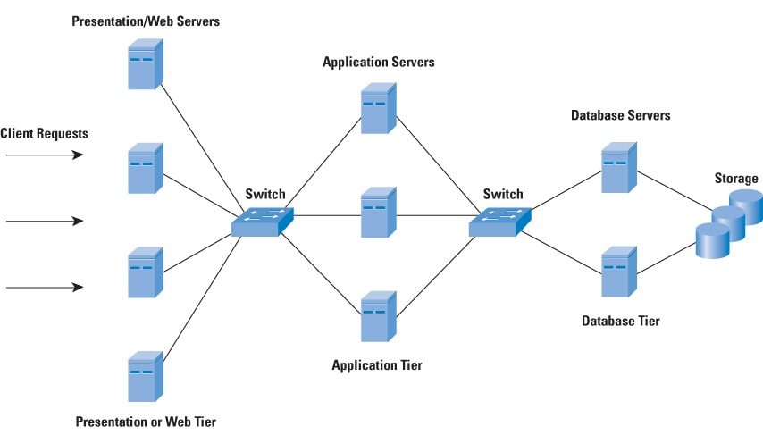 Security Requirements Web Application