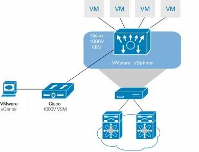 CCIE Data Center | nsx tech