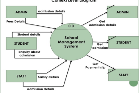 Context level diagram for hotel management system full hd pictures customer group breakdown of the system modules tourism management system dataflow diagram zero level data flow diagram level dfd of tourism management ccuart Choice Image