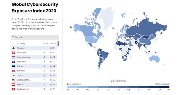 Cybersecurity Exposure Index 2020