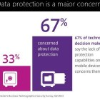 data protection is a major concern