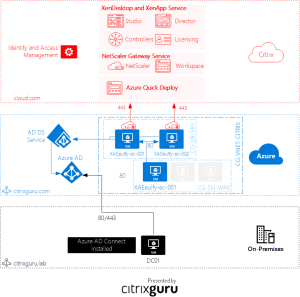 Lab: Part 33  Configure Azure Quick Deploy with XenDesktop and XenApp Service in Citrix Cloud