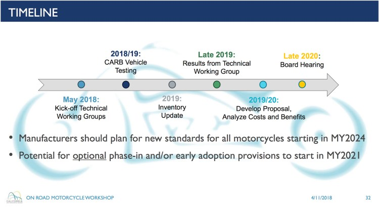 CARB On-road Motorcycle Rulemaking Timeline - 2018 to 2024