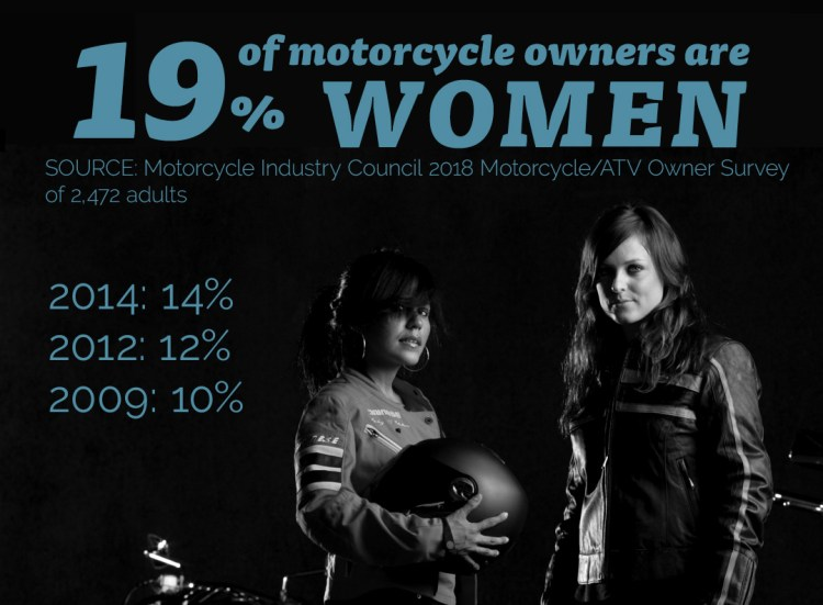 MIC Press Release - 19% of motorcycles are now owned by women.