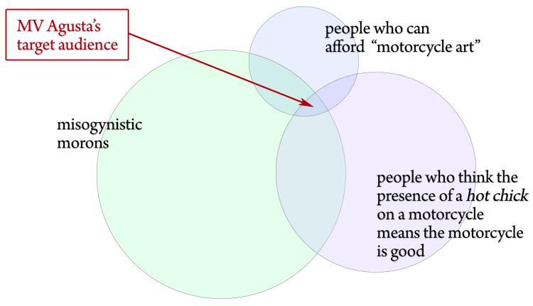 Venn diagram of MV Agusta's target audience
