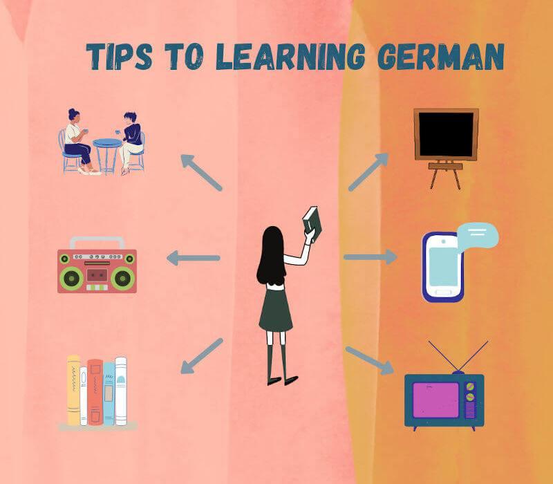 Learn German Post