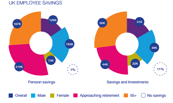 uk employee savings
