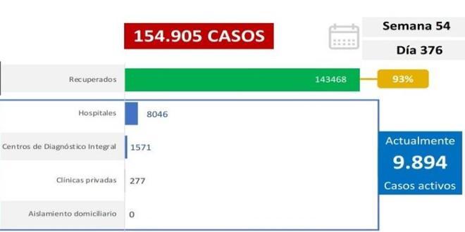 LARA LLEGA A 112 FALLECIDOS POR CORONAVIRUS / Venezuela registra 740 nuevos casos de Covid-19  y mantiene 93% de pacientes recuperados