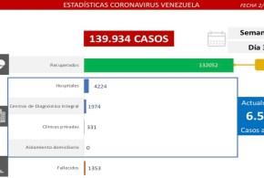 LARA LLEGA A 91 FALLECIDOS / Día 352 de lucha contra la pandemia del Covid-19  y Venezuela registra 389 nuevos contagios