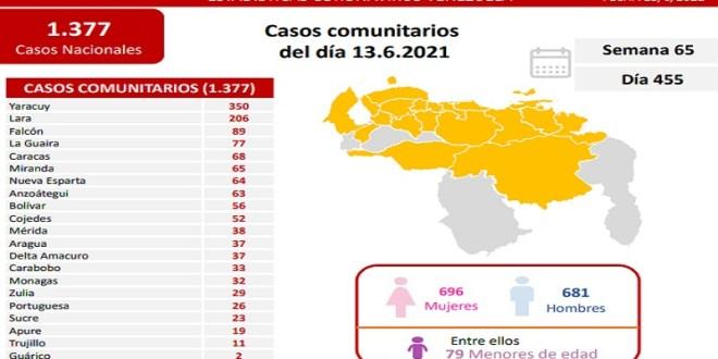 CON 15 NUEVAS VÍCTIMAS / Yaracuy y Lara repuntan en casos Covid-19 en el país (+DETALLES)