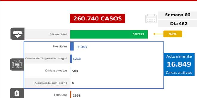 DIA 462 LARA 40 CASOS Y 2 FALLECIDOS / Venezuela inicia semana de flexibilización económica con 1.327 nuevos casos de Covid-19