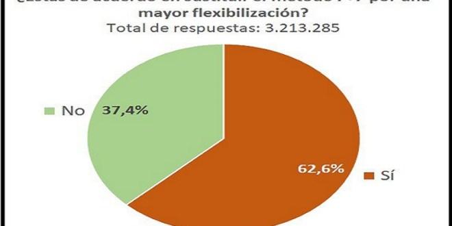 ENCUESTA PLATAFORMA PATRIA: 62,6% de venezolanos está de acuerdo en sustituir método 7+7 por una mayor flexibilización
