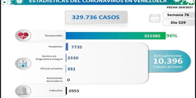 LARA YA SUMA 282 DECESOS POR COVID-19 / Venezuela registra 1.186 nuevos contagios comunitarios y  15 fallecidos