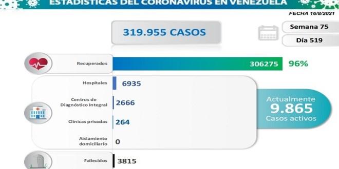 LARA QUINTO CON 60 CASOS / Venezuela registra 861 nuevos contagios comunitarios y 16 fallecidos