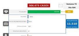 Venezuela registra 904 casos de transmisión comunitaria, 3 importados y mantiene tasa de pacientes recuperados de 95%