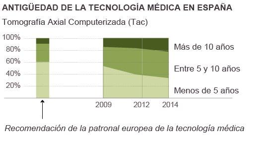 Infografía de Fenin y Cocir.
