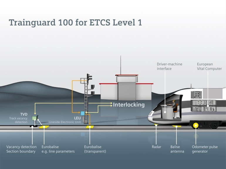 Trainguard 100 for ETCS Level 1
