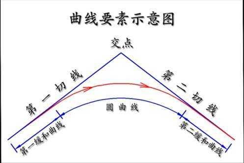 Excel公路曲線坐標及豎曲線計算免費下載 - 測繪軟件 - 土木工程網