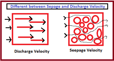 Relation between Discharge velocity and Seepage velocity