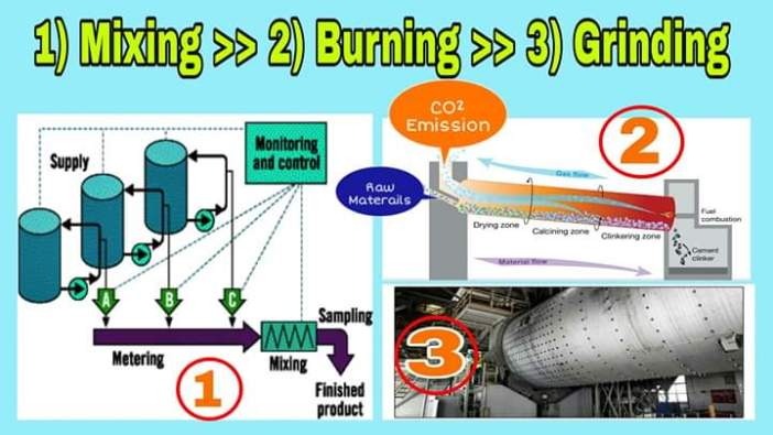 Manufacture process of cement