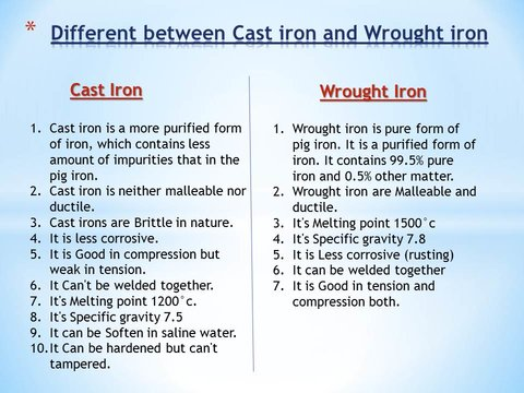 Different Between Wrought iron and Cast Iron
