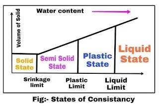 plastic limit of soil |Plasticity index