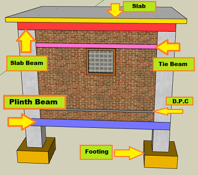 tie-beam-plinth-beam