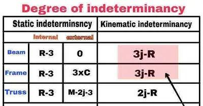 Kinematic-indeterminacy