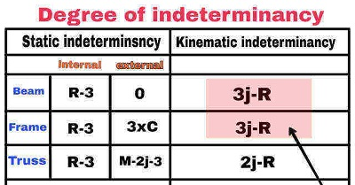 Kinematic indeterminacy and Static indeterminacy