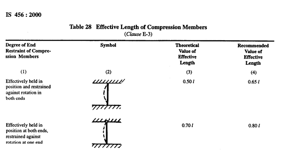Effective length of Compression members