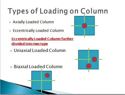 Axially Loaded Column Eccentrically Loaded Column
