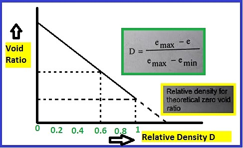 Relative density of soil test- Formula, Procedure, and Calculation