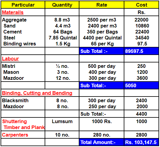 Rate analysis for Concrete- Step by Step calculation with table