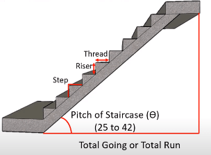 Different Parts of stairs - Suitable width of stair, and Function of each part