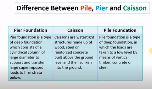 Different between pile, pier and Caisson
