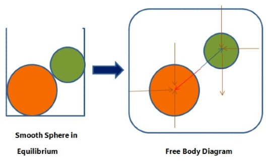 Free Body Diagram- Guides to Drawing a good FBD for Equilibrium