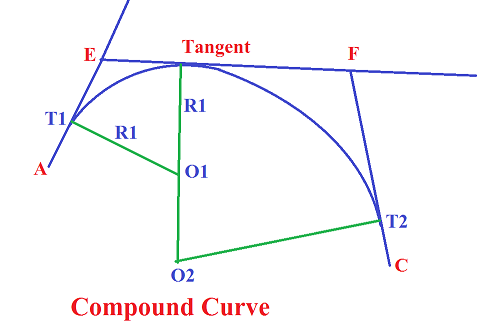 Types of curves | Elements of Curve | Surveying in Civil Engineering
