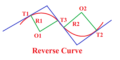 Types of Curve