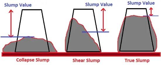 Concrete slump test procedure | Slump values and their uses