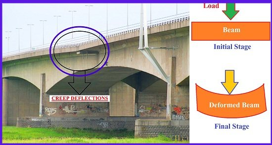 What is creep in concrete Structure? How creep occurs?