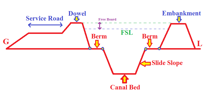 How to calculate the Balancing Depth of Canal? Technical terms of Canal