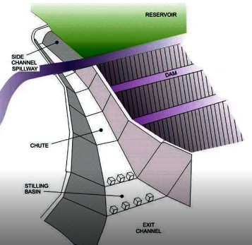 What is a Spillway? Purposes and Different Types of Spillway