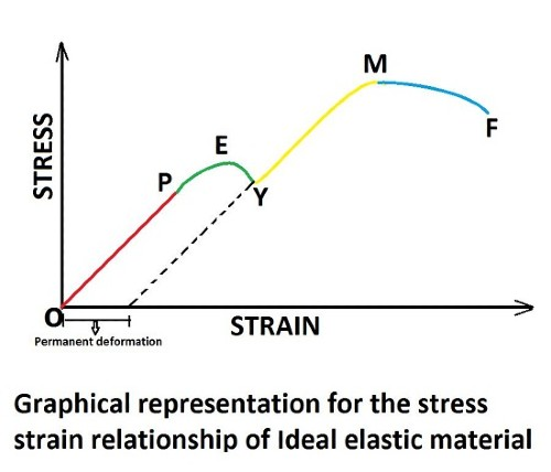 Concrete Stress strain Curve and their Relationship