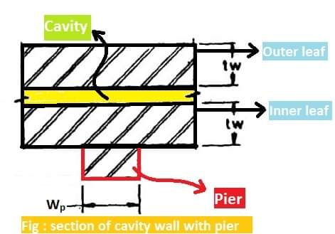 Cavity wall construction Details | Procedure to construct cavity wall
