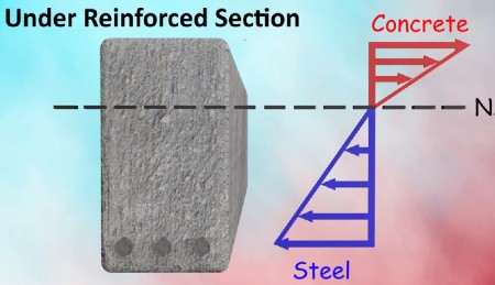 Under reinforced section, Over reinforced section and Balanced section