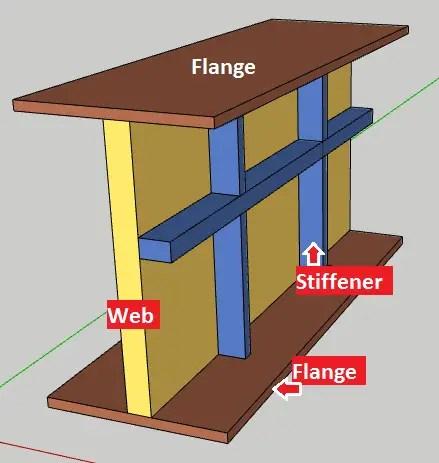 Design of plate girder | Components of plate girder